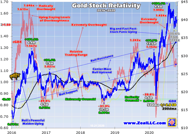 Gold Stocks Still Correcting