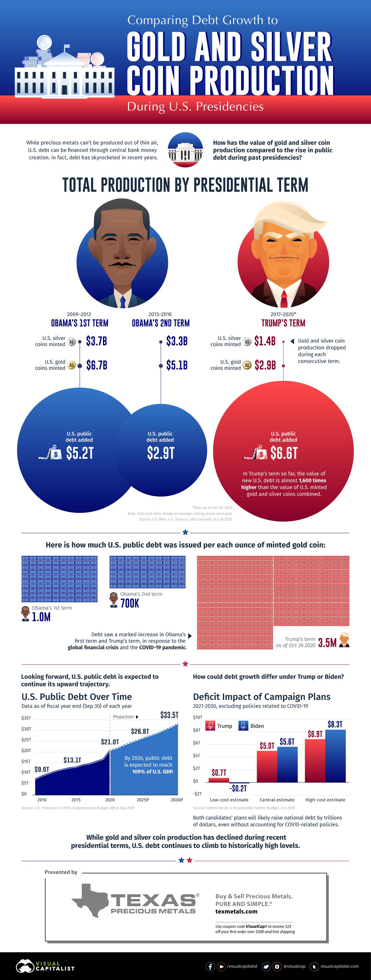 Comparing Recent U.S. Presidents: New Debt Added vs. Precious Metals Production