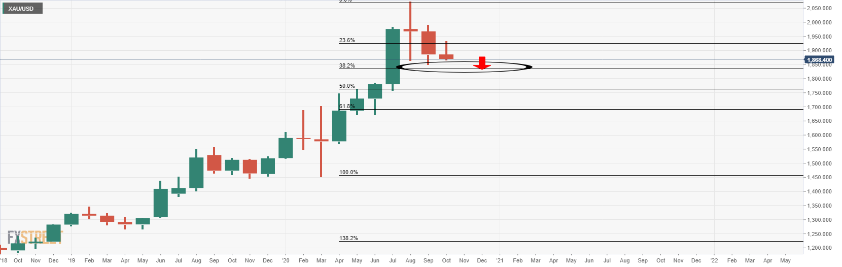 Gold Price Analysis: Volume profile POC targets $1,720 / $1,840