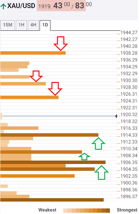 Gold Price Analysis: XAU/USD eyes $1939 upside barrier amid US stimulus hopes – Confluence Detector