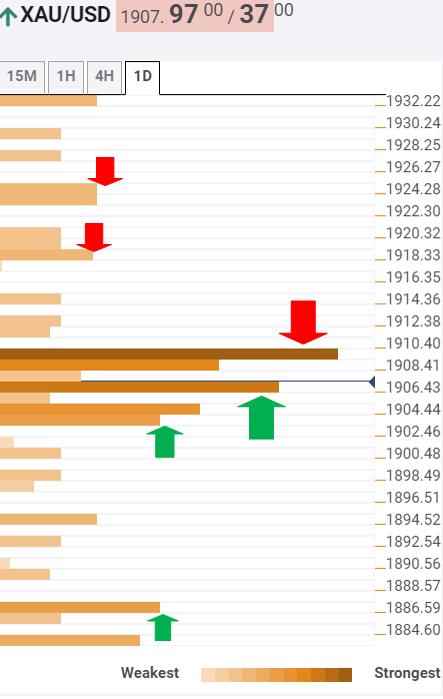 Gold Price Analysis: XAU/USD eyes key $1919 level amid coronavirus resurgence – Confluence Detector