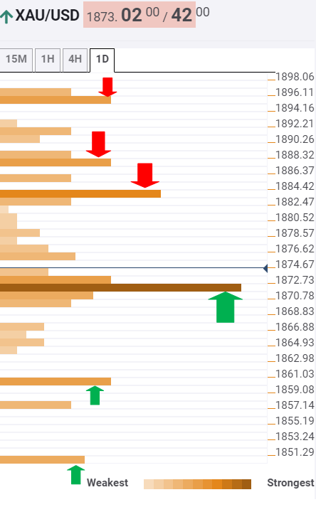 Gold Price Analysis: XAU/USD still eyes $1849 amid covid, election jitters – Confluence Detector