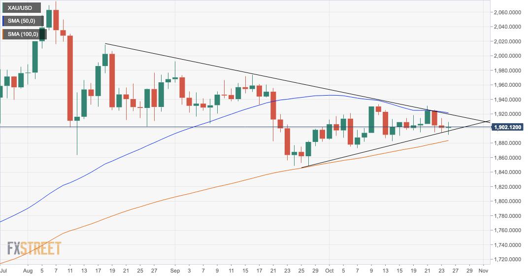 Gold Price News and Forecast: XAU/USD flat around $1,900