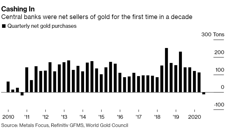 Gold: Central banks turn sellers for first time in a decade – WGC