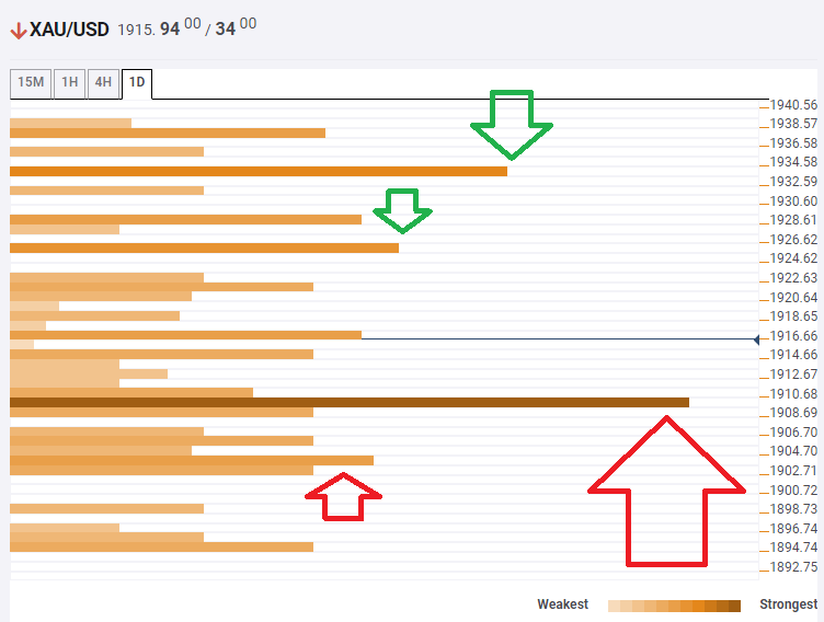 Gold Price Analysis: XAU/USD has a clear floor for the current retreat – Confluence Detector