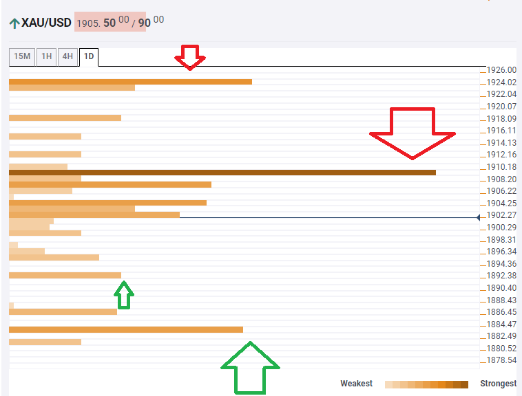 Gold Price Analysis: XAU/USD bears still dominate despite recovery – Confluence Detector