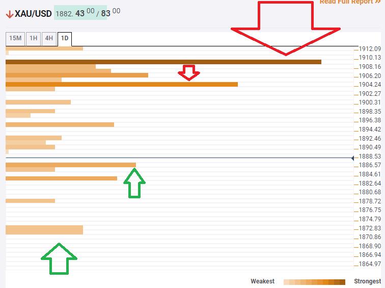 Gold Price Analysis: XAU/USD bears eyeing $1,871 as downside target – Confluence Detector