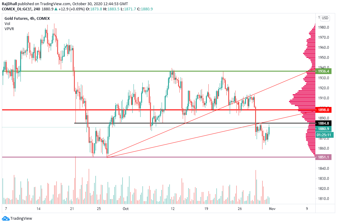 Gold looks good heading into the US sesion but watch out for these levels