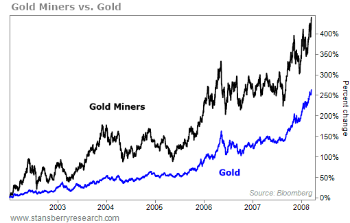 Gold Miners Are Primed for a Triple-Digit Rally