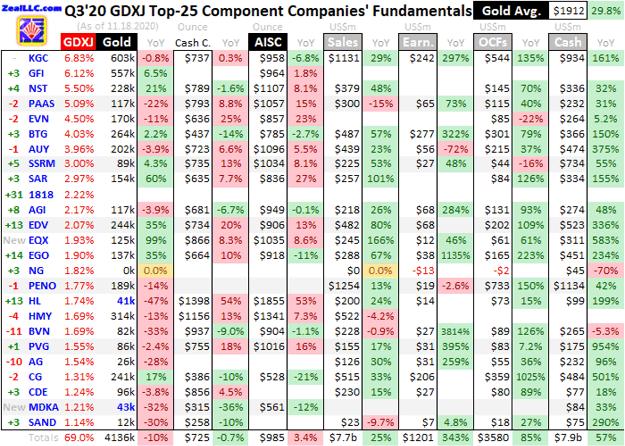 Gold Mid-Tiers' Q3'20 Fundamentals