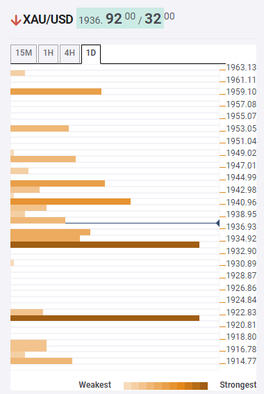 Gold Price Analysis: XAU/USD bulls to have a bumpy road towards $1,964 – Confluence Detector