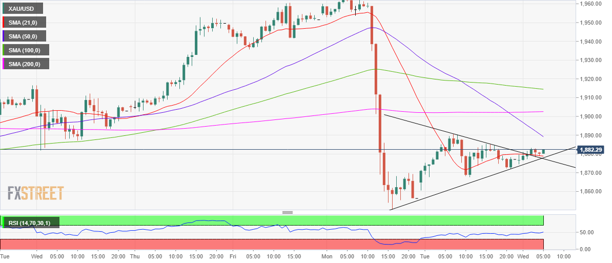 Gold Price Forecast: XAU/USD bulls losing conviction while below $1900