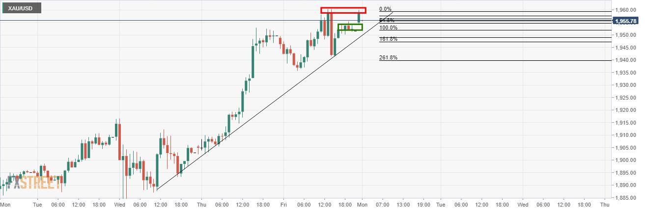 Gold Price Analysis: Bulls are monitoring for bullish extension