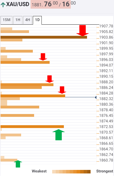 Gold Price Analysis: XAU/USD bears eye a decisive break below $1871 – Confluence Detector