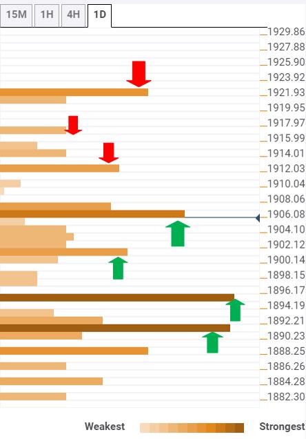 Gold Price Analysis: XAU/USD eyes key $1922 upside level amid US election chaos – Confluence Detector