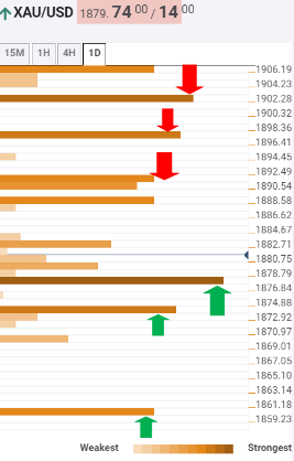 Gold Price Analysis: Recapturing $1891 critical for XAU/USD bulls, levels to watch – Confluence Detector