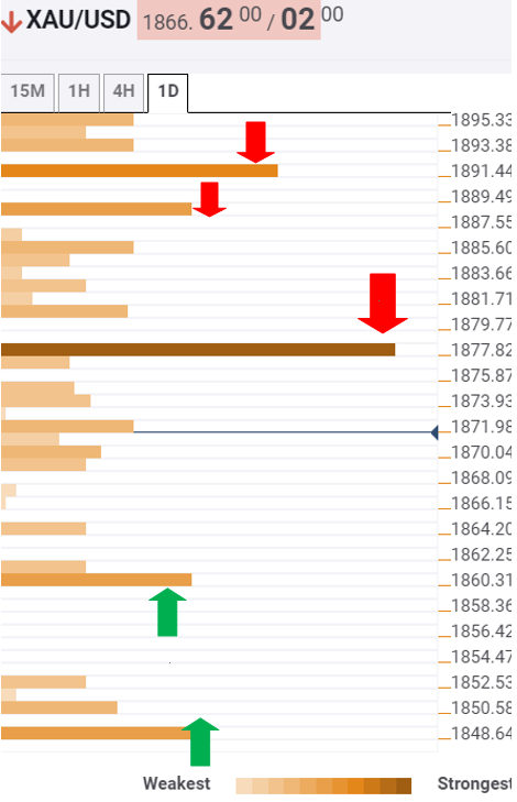 Gold Price Analysis: Lack of healthy support levels exposes XAU/USD to $1850 – Confluence Detector