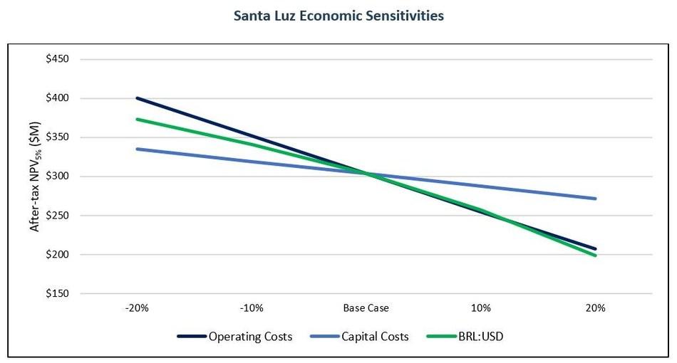 Equinox Gold Commences Full Construction of Santa Luz Project