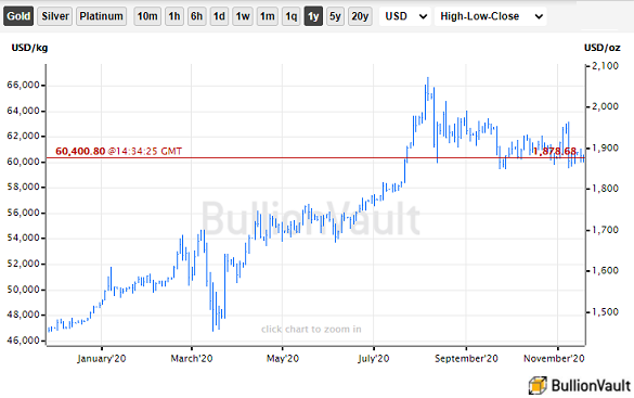 Gold Price Slips as 'Vaccine Relief' Ignores Worsening 2nd Wave, Silver Shows Record Deficit