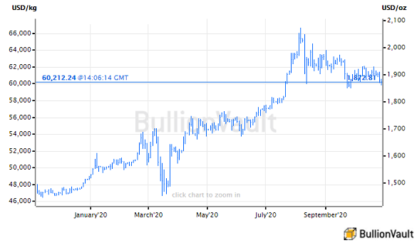 Gold Price Flirts with Post-Record Floor as US GDP Rebounds, Stimulus Delayed, France Attacked, Lockdowns Spread