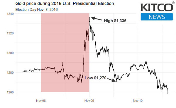 2016 election gold price shocker, can it happen again?