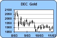 As-long-as economic data is positive more gold & silver gains