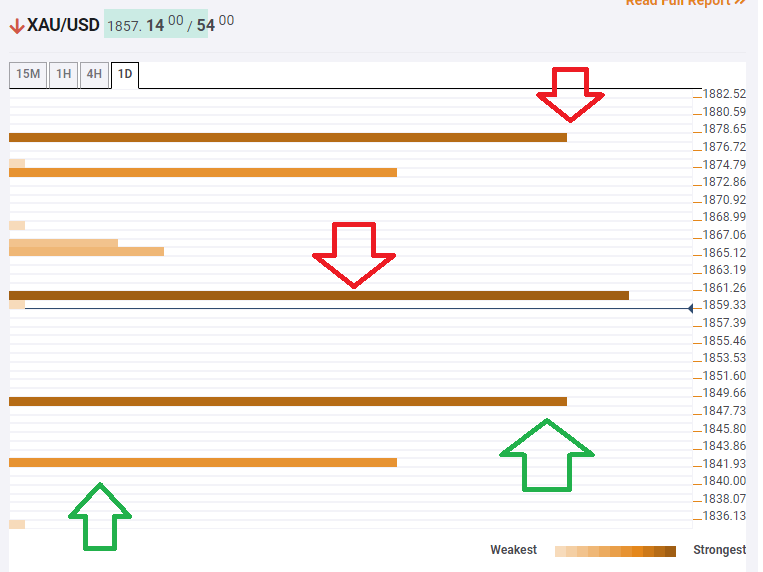 Gold Price Analysis: XAU/USD eyes $1,848 after covid vaccine news – Confluence Detector