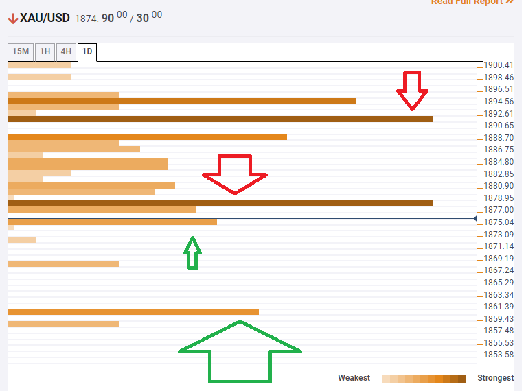 Gold Price Analysis: XAU/USD needs to crack $1,878 to unleash the upside – Confluence Detector