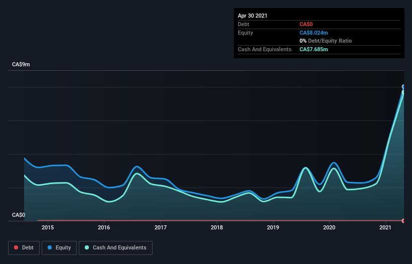 Companies Like CanAlaska Uranium (CVE:CVV) Can Afford To Invest In Growth