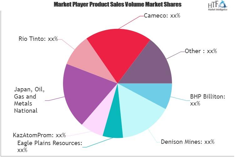 Nuclear Fuels Market Massive Growth Ahead | International Montoro Resources, China General Nuclear Power, Canalaska Uranium